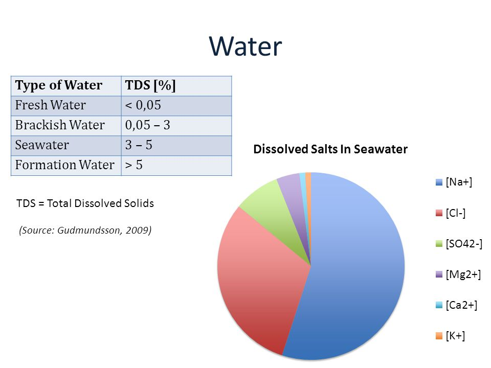 Water Type of Water TDS [%] Fresh Water < 0,05 Brackish Water